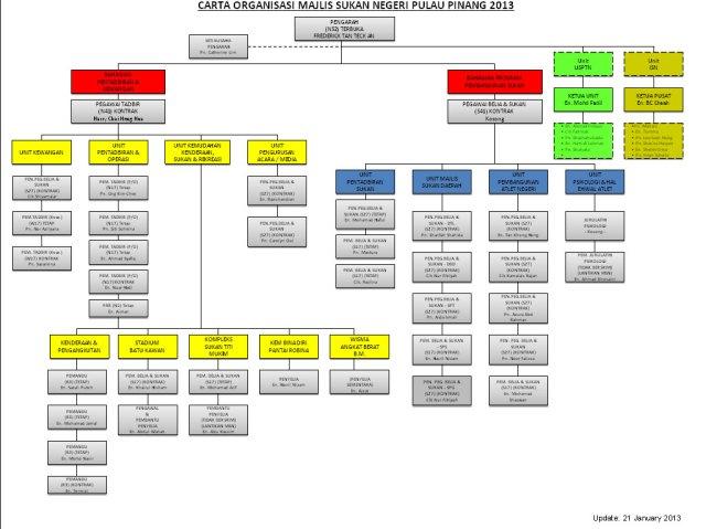 Carta Organisasi Majlis Sukan Negeri Pulau Pinang Tahun 2013